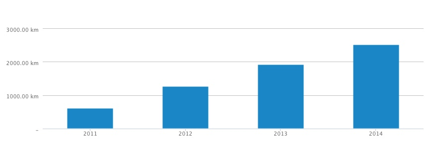 Alex: Laufen 2011-2014